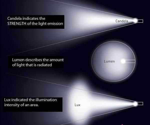 بررسی کیمیت های روشنایی مهم ( مقایسه لومن، لوکس، کندلا)
